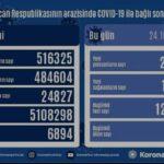 Azərbaycanda daha 2 036 nəfər koronavirusa yoluxub, 25 nəfər ölüb