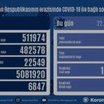 Azərbaycanda daha 2 112 nəfər koronavirusa yoluxub, 18 nəfər ölüb